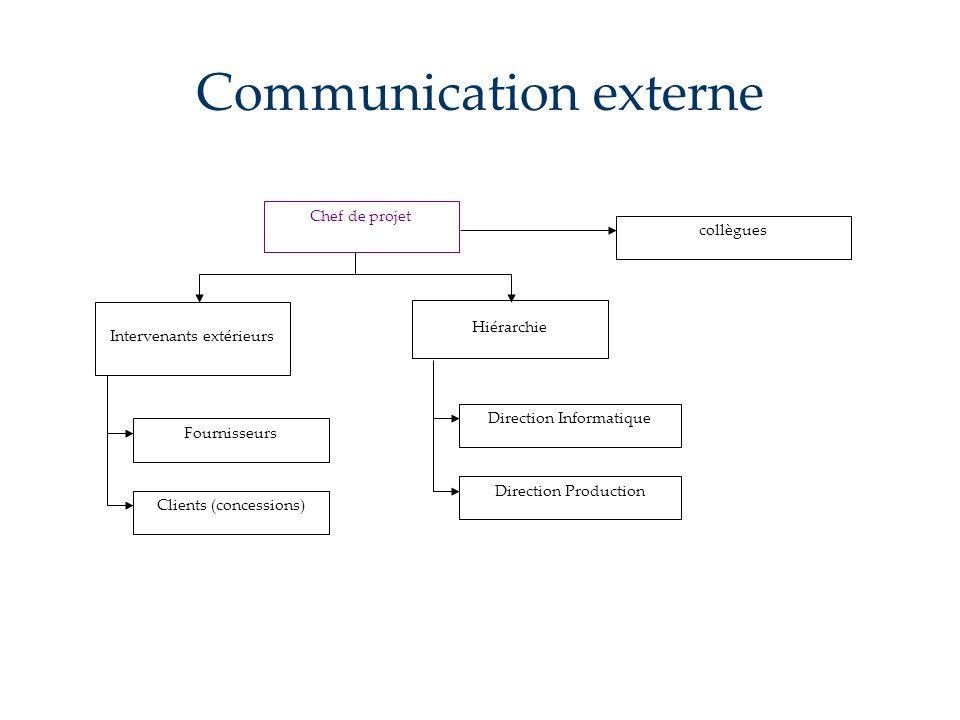 Communication externe Direction Production Direction Informatique Chef de projet Intervenants extérieurs Hiérarchie Fournisseurs Clients (concessions)