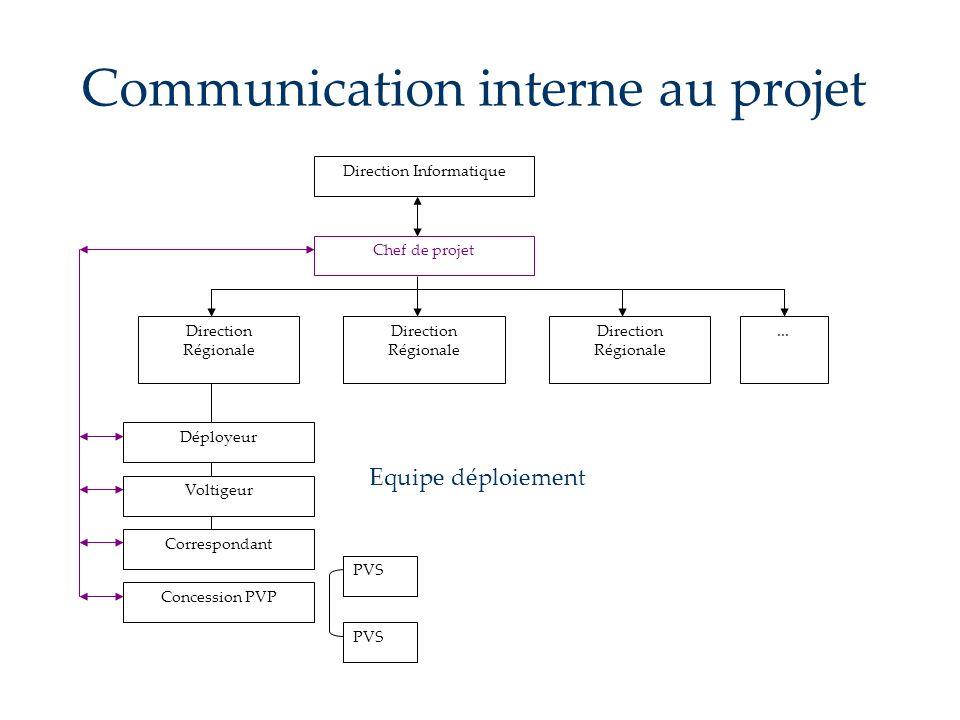 Communication interne au projet Direction Informatique Voltigeur Déployeur Chef de projet Direction Régionale Correspondant Direction Régionale Direct
