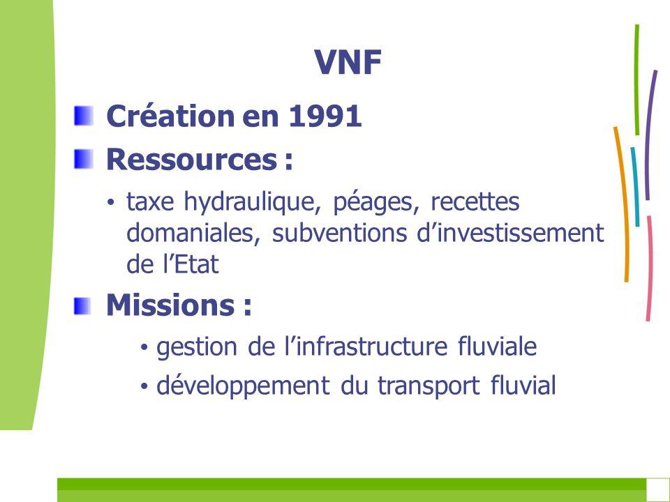 VNF Création en 1991 Ressources : taxe hydraulique, péages, recettes domaniales, subventions dinvestissement de lEtat Missions : gestion de linfrastru