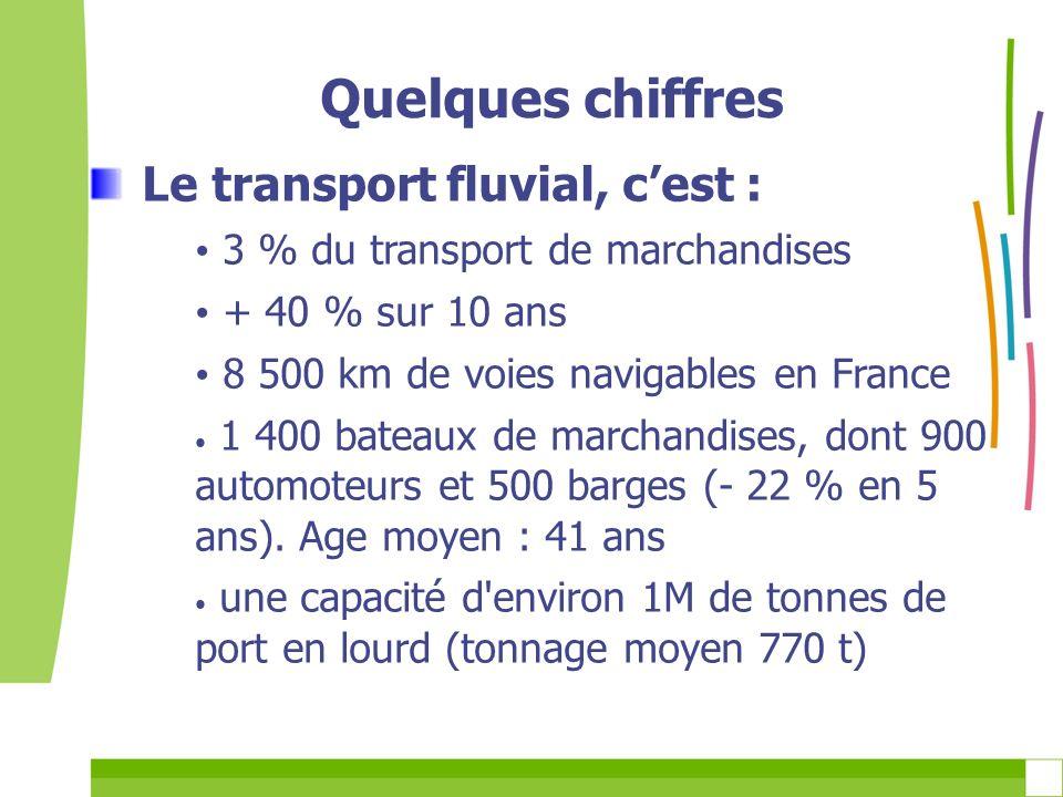 Quelques chiffres Le transport fluvial, cest : 3 % du transport de marchandises + 40 % sur 10 ans 8 500 km de voies navigables en France 1 400 bateaux