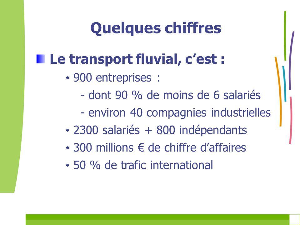 Le transport fluvial, cest : 900 entreprises : - dont 90 % de moins de 6 salariés - environ 40 compagnies industrielles 2300 salariés + 800 indépendan