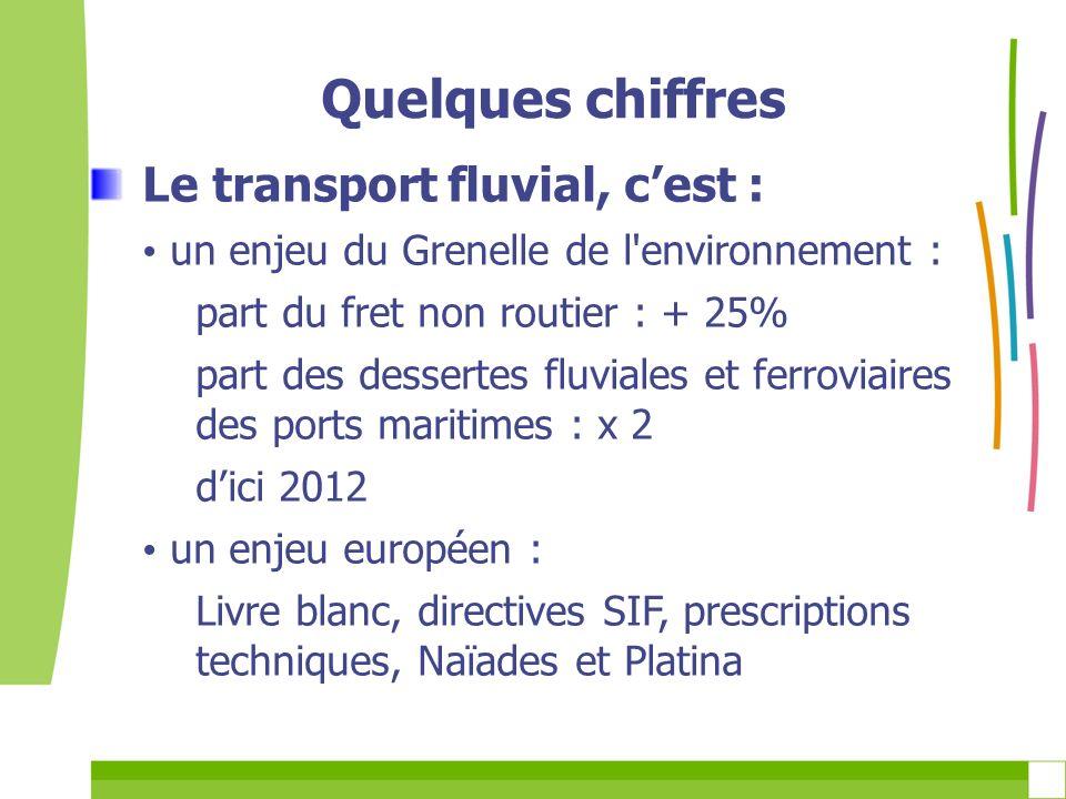 Le transport fluvial, cest : un enjeu du Grenelle de l'environnement : part du fret non routier : + 25% part des dessertes fluviales et ferroviaires d