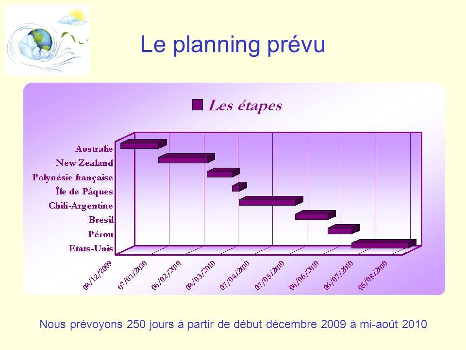 Le planning prévu Nous prévoyons 250 jours à partir de début décembre 2009 à mi-août 2010