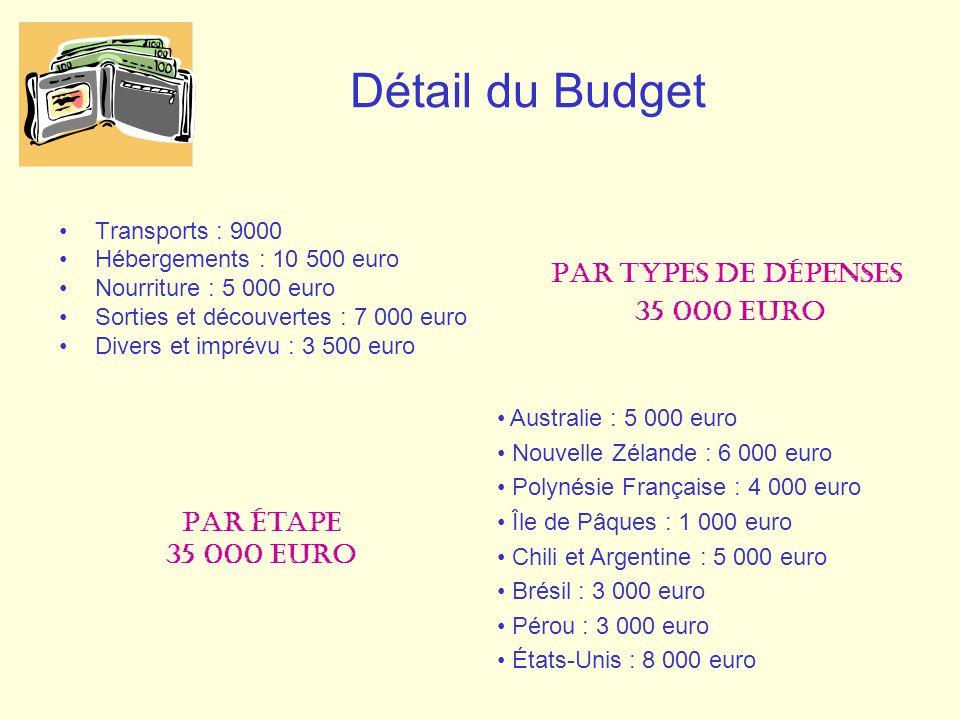 Détail du Budget Transports : 9000 Hébergements : 10 500 euro Nourriture : 5 000 euro Sorties et découvertes : 7 000 euro Divers et imprévu : 3 500 eu