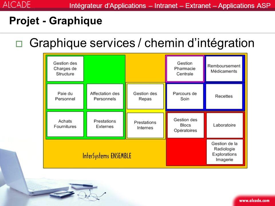 Intégrateur dApplications – Intranet – Extranet – Applications ASP Projet - Graphique Graphique services / chemin dintégration
