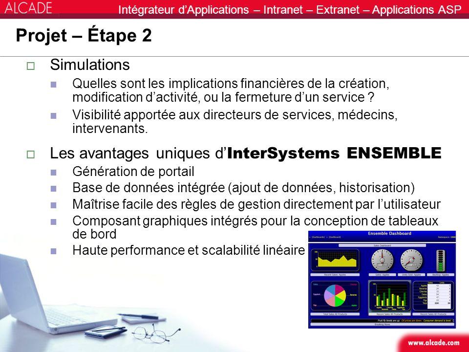 Intégrateur dApplications – Intranet – Extranet – Applications ASP Projet – Étape 2 Simulations Quelles sont les implications financières de la créati