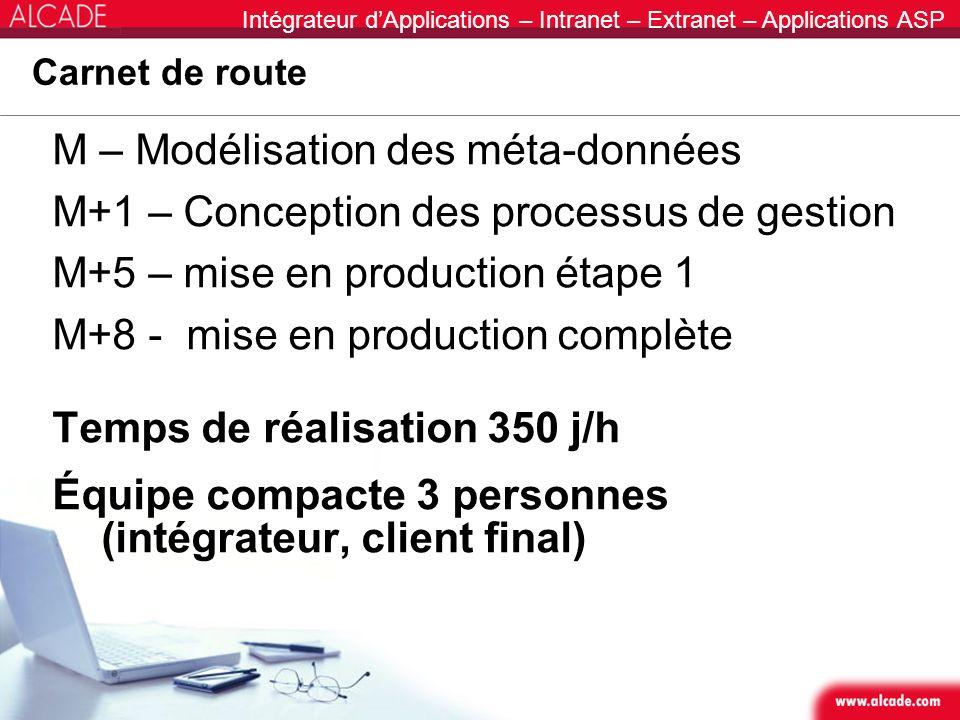 Intégrateur dApplications – Intranet – Extranet – Applications ASP Carnet de route M – Modélisation des méta-données M+1 – Conception des processus de