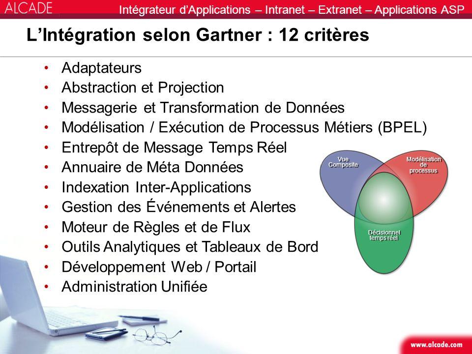 Intégrateur dApplications – Intranet – Extranet – Applications ASP LIntégration selon Gartner : 12 critères Adaptateurs Abstraction et Projection Mess