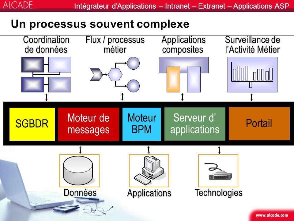 Intégrateur dApplications – Intranet – Extranet – Applications ASP Un processus souvent complexe Applications composites Coordination de données Flux