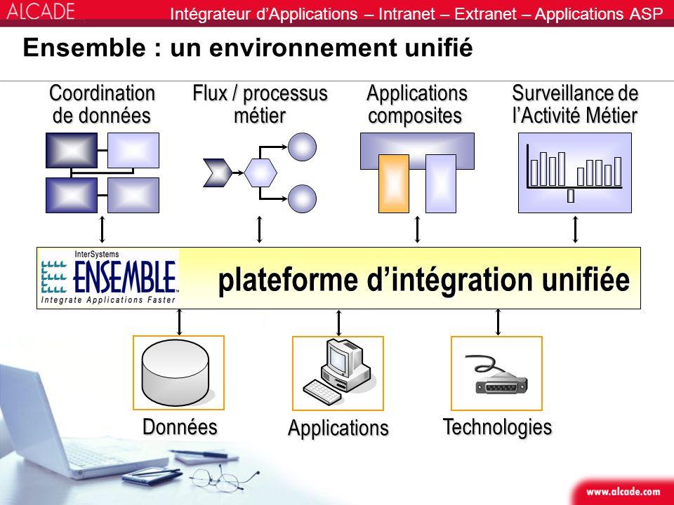 Intégrateur dApplications – Intranet – Extranet – Applications ASP Ensemble : un environnement unifié Applications composites Coordination de données