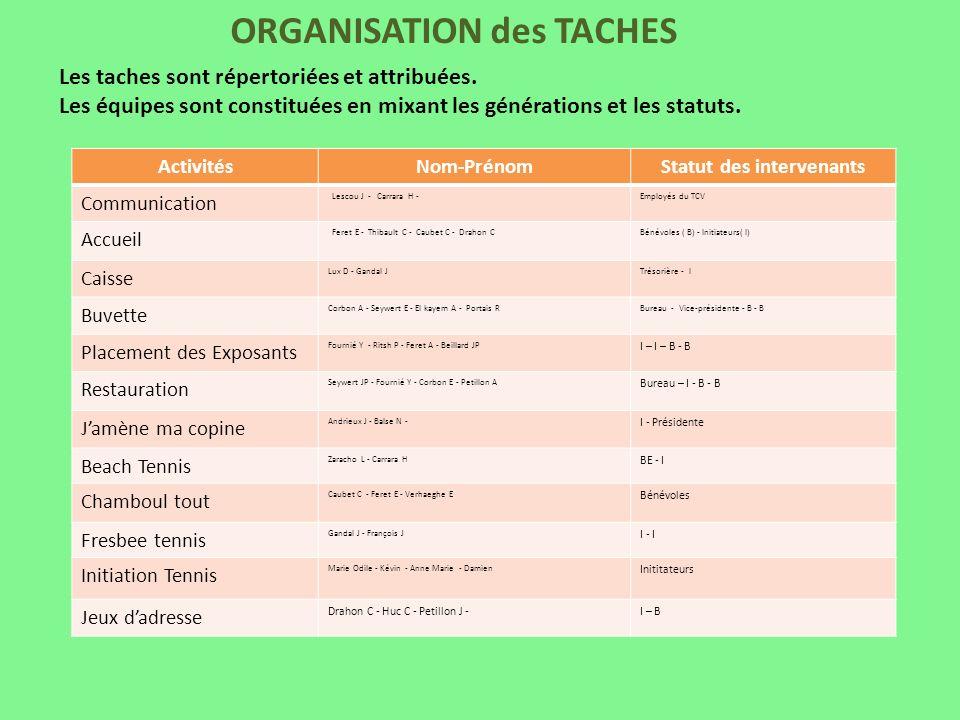 ORGANISATION des TACHES ActivitésNom-PrénomStatut des intervenants Communication Lescou J - Carrara H -Employés du TCV Accueil Feret E - Thibault C -