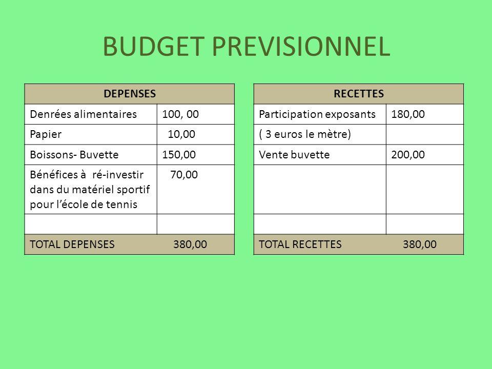 BUDGET PREVISIONNEL DEPENSES Denrées alimentaires100, 00 Papier 10,00 Boissons- Buvette150,00 Bénéfices à ré-investir dans du matériel sportif pour lé
