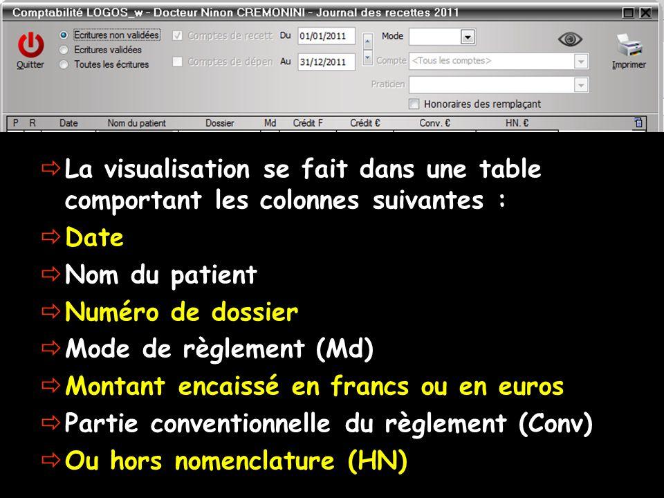 La visualisation se fait dans une table comportant les colonnes suivantes : Date Nom du patient Numéro de dossier Mode de règlement (Md) Montant encai