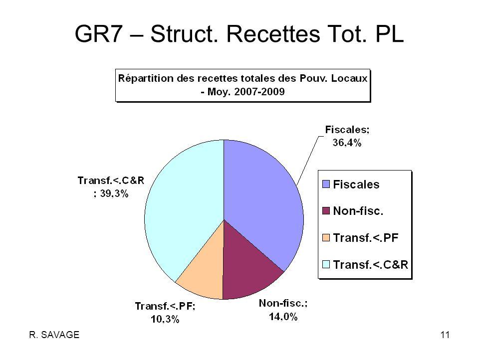 R. SAVAGE11 GR7 – Struct. Recettes Tot. PL