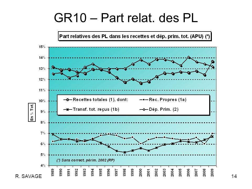 R. SAVAGE14 GR10 – Part relat. des PL