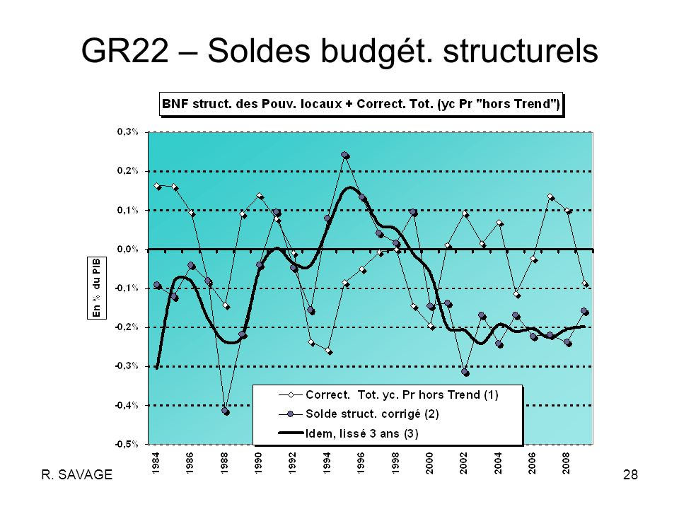R. SAVAGE28 GR22 – Soldes budgét. structurels