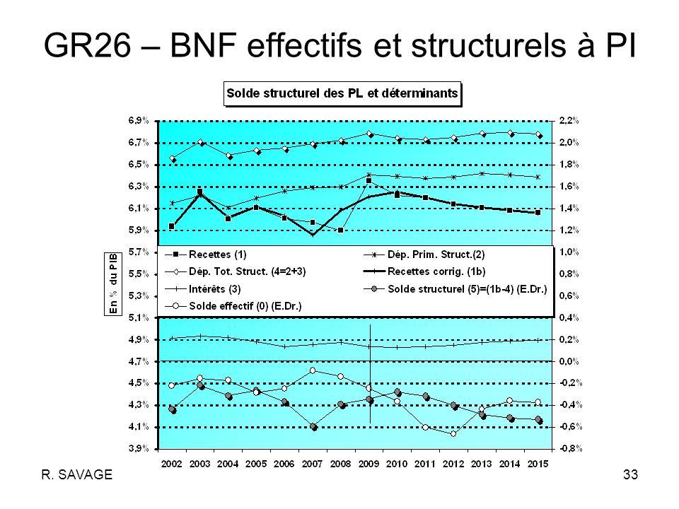 R. SAVAGE33 GR26 – BNF effectifs et structurels à PI