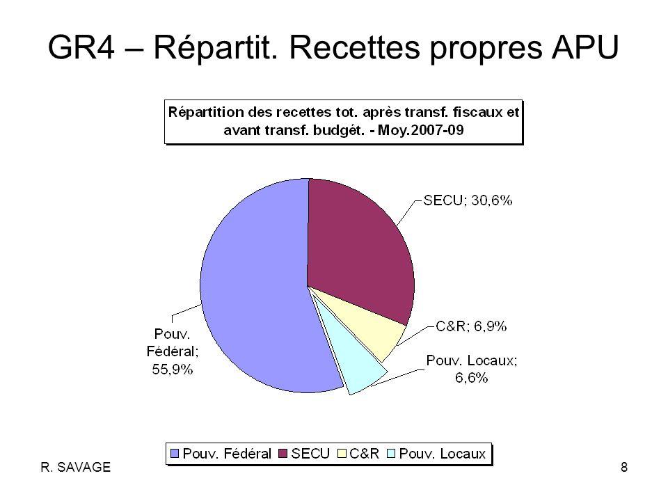 R. SAVAGE8 GR4 – Répartit. Recettes propres APU