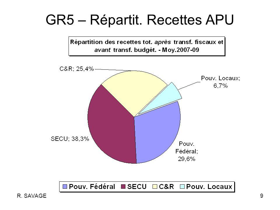 R. SAVAGE10 GR6 – Bis, après transferts budgét. nets