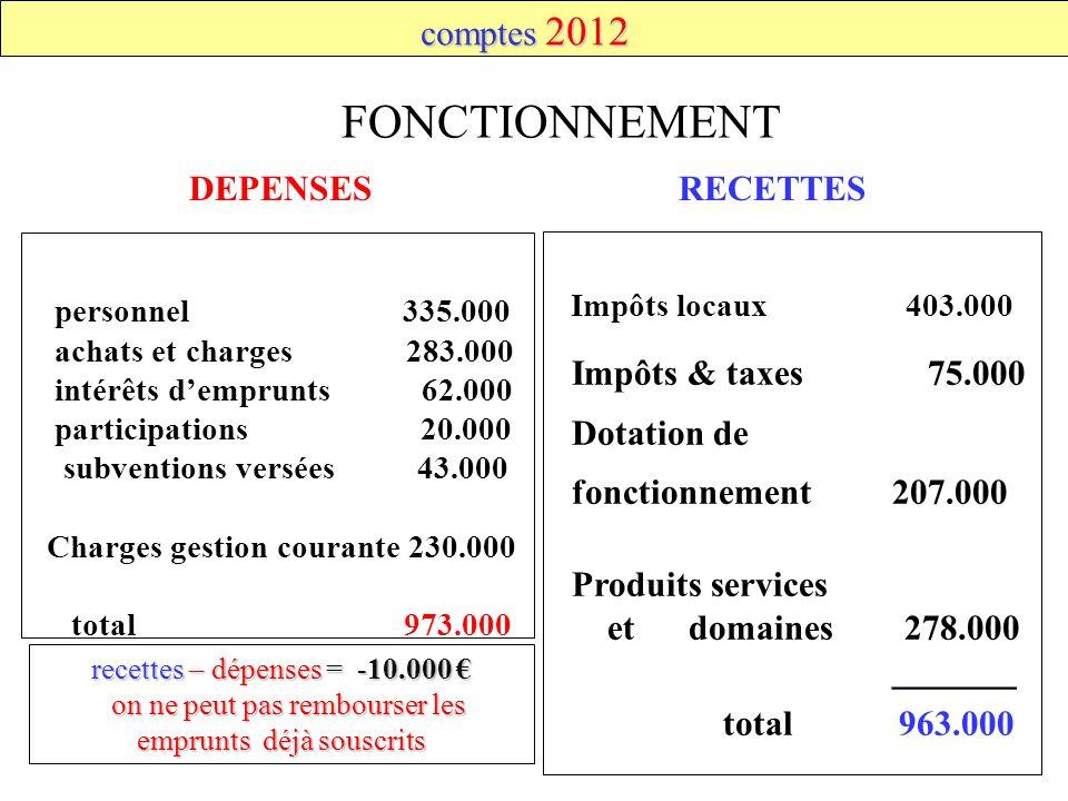 FONCTIONNEMENT Impôts locaux 403.000 DEPENSESRECETTES recettes – dépenses = -10.000 recettes – dépenses = -10.000 on ne peut pas rembourser les emprun
