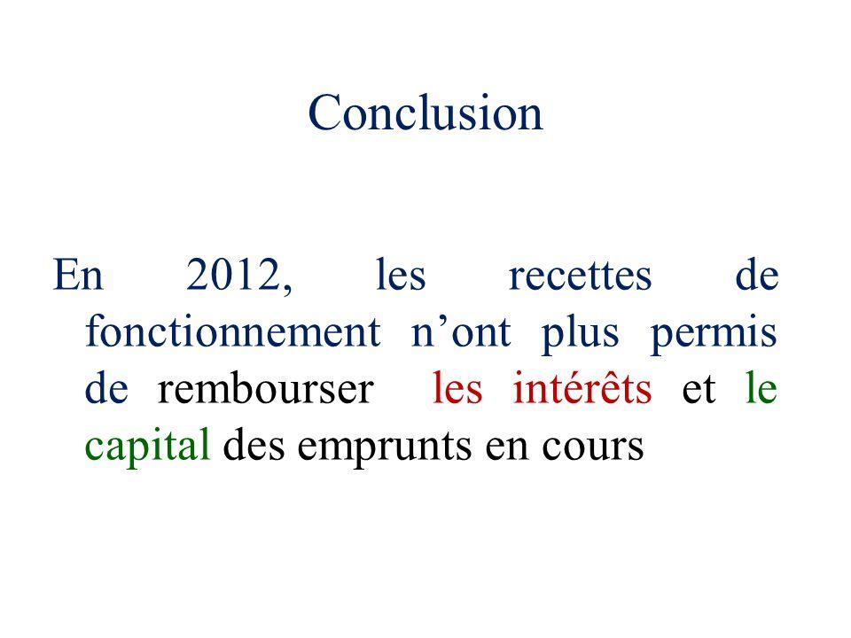 Conclusion En 2012, les recettes de fonctionnement nont plus permis de rembourser les intérêts et le capitaldes emprunts en cours