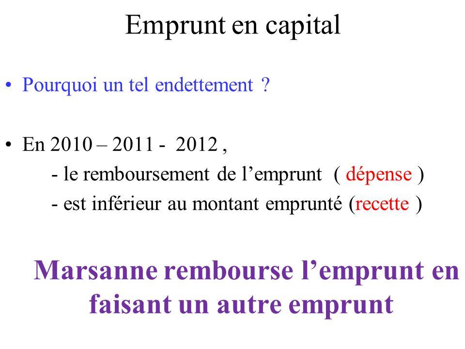 Emprunt en capital Pourquoi un tel endettement ? En 2010 – 2011 - 2012, - le remboursement de lemprunt ( dépense ) - est inférieur au montant emprunté