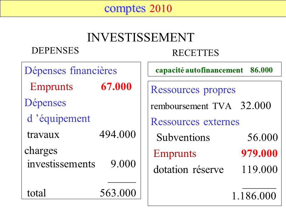 DEPENSES RECETTES capacité autofinancement 86.000 capacité autofinancement 86.000 INVESTISSEMENT Dépenses financières Emprunts 67.000 Dépenses d équip
