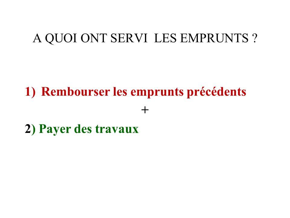 A QUOI ONT SERVI LES EMPRUNTS ? 1)Rembourser les emprunts précédents + 2) Payer des travaux