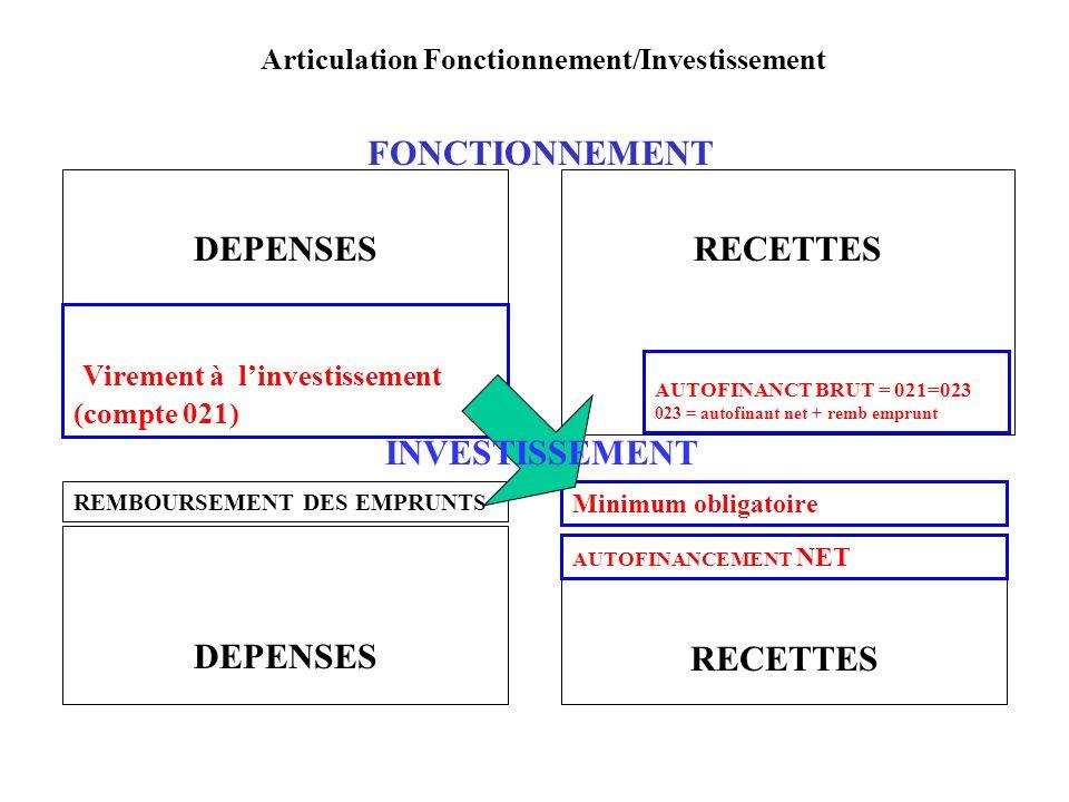 Articulation Fonctionnement/Investissement DEPENSESRECETTES DEPENSES RECETTES Minimum obligatoire Virement à linvestissement (compte 021) REMBOURSEMEN