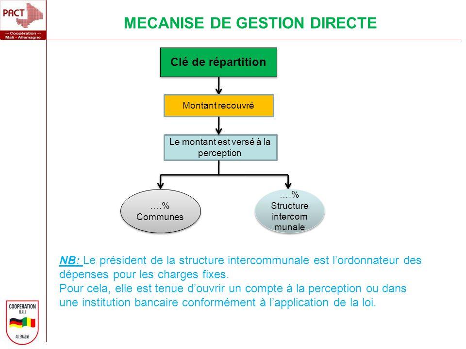 Clé de répartition Montant recouvré ….% Communes ….% Structure intercom munale MECANISE DE GESTION DIRECTE NB: Le président de la structure intercommu