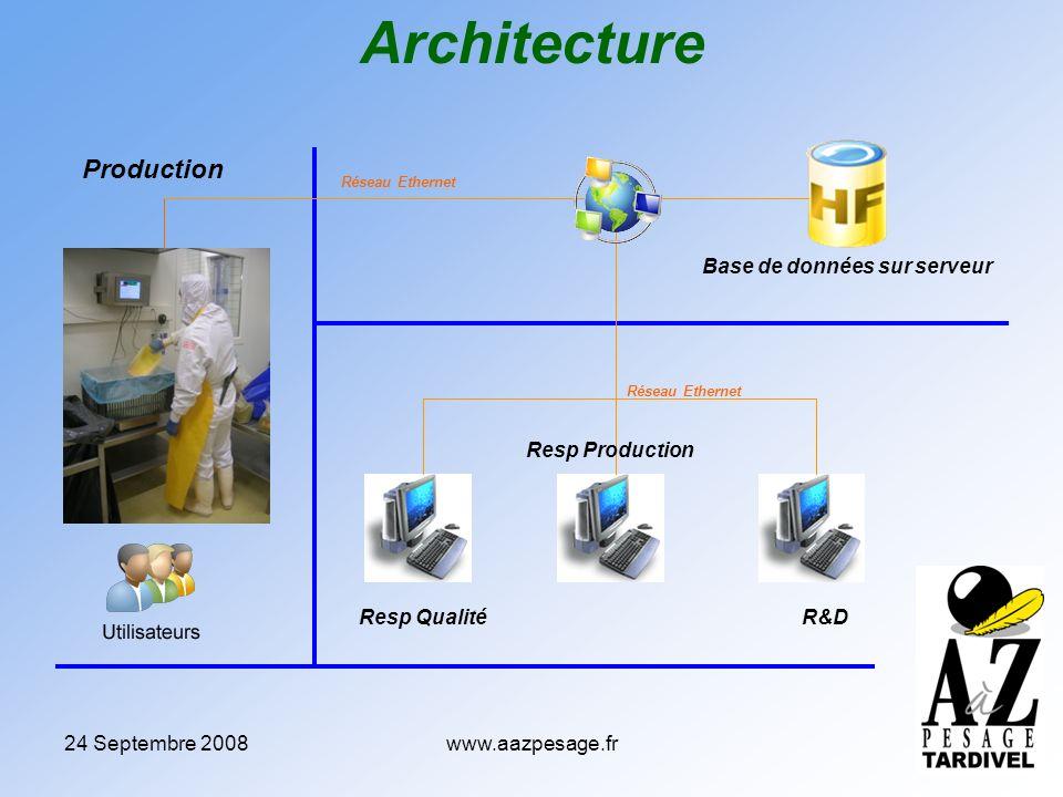 24 Septembre 2008www.aazpesage.fr Architecture Production Resp Qualité Resp Production R&D Réseau Ethernet Base de données sur serveur
