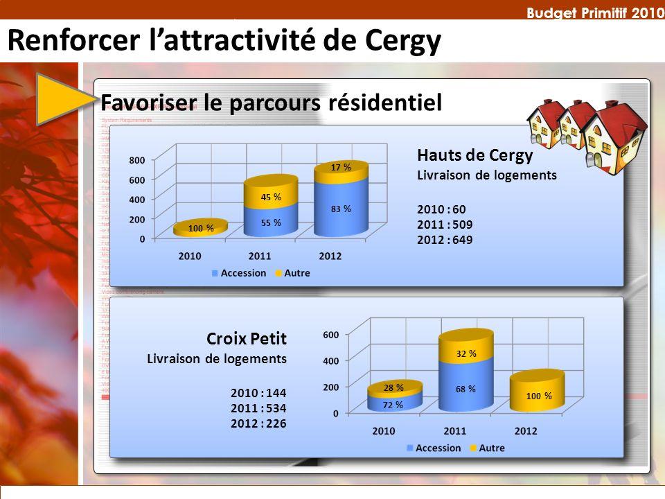 Budget Primitif 2010 Favoriser le parcours résidentiel Hauts de Cergy Livraison de logements 2010 : 60 2011 : 509 2012 : 649 100 % 45 % 55 % 83 % Croi