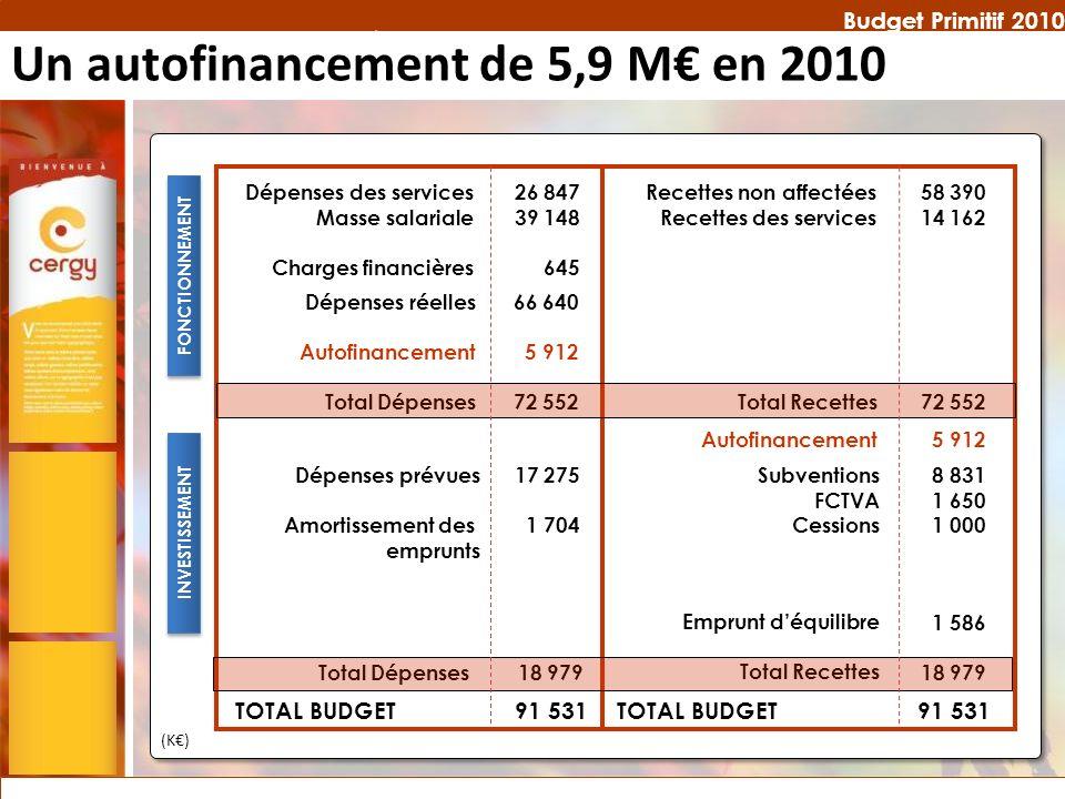Budget Primitif 2010 Dépenses des services Masse salariale Charges financières 26 847 39 148 645 Recettes non affectées Recettes des services 58 390 1