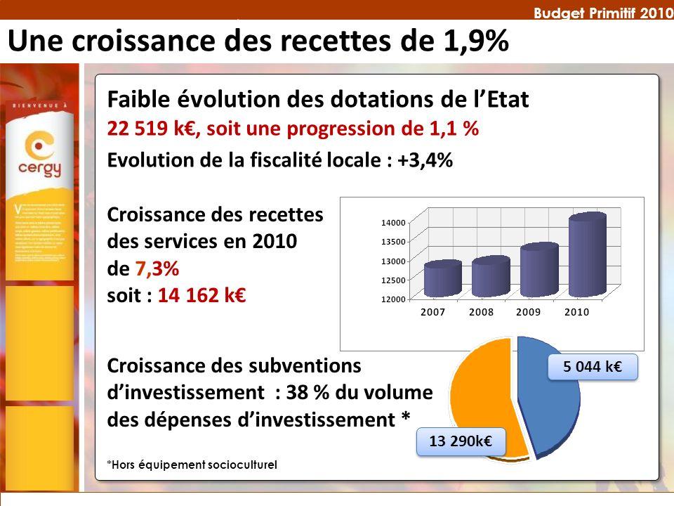 Budget Primitif 2010 Faible évolution des dotations de lEtat 22 519 k, soit une progression de 1,1 % Croissance des recettes des services en 2010 de 7,3% soit : 14 162 k Croissance des subventions dinvestissement : 38 % du volume des dépenses dinvestissement * 13 290k 5 044 k *Hors équipement socioculturel Une croissance des recettes de 1,9% Evolution de la fiscalité locale : +3,4%