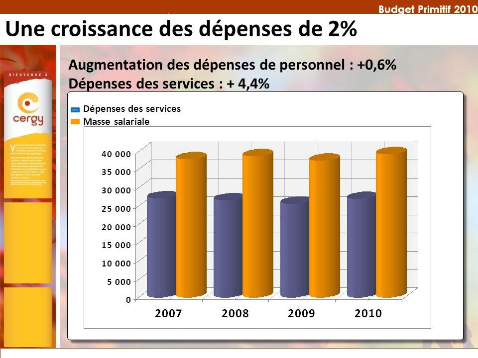 Budget Primitif 2010 Augmentation des dépenses de personnel : +0,6% Dépenses des services : + 4,4% Dépenses des services Masse salariale Une croissanc
