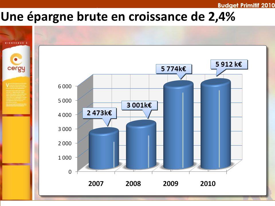 Budget Primitif 2010 Une épargne brute en croissance de 2,4% 5 774k 5 912 k 3 001k 2 473k