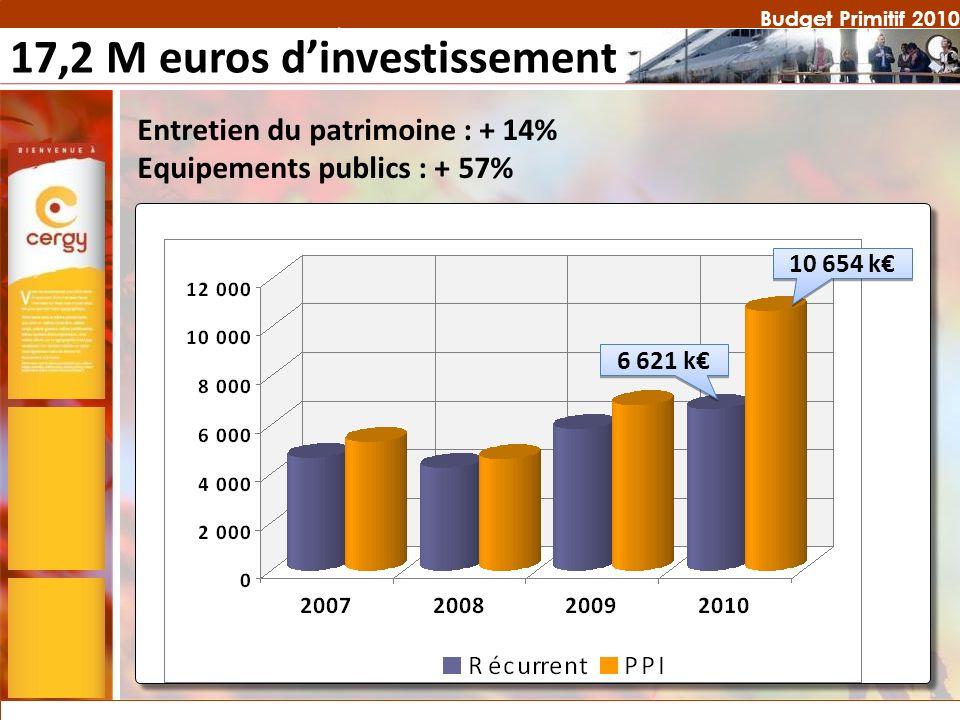 Budget Primitif 2010 Requalification urbaine Les requalifications urbaines :.