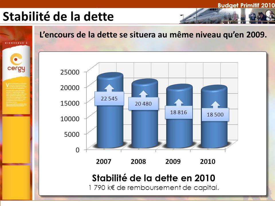 Budget Primitif 2010 Stabilité de la dette en 2010 1 790 k de remboursement de capital. 20 480 22 545 18 816 18 500 Stabilité de la dette Lencours de