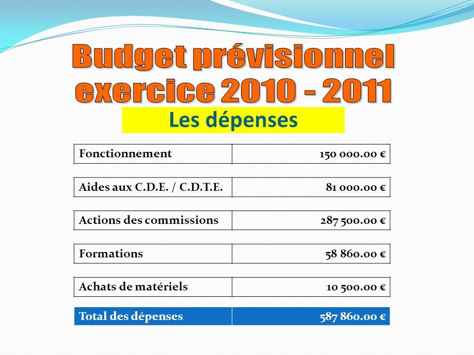 Les dépenses Fonctionnement150 000.00 Aides aux C.D.E.