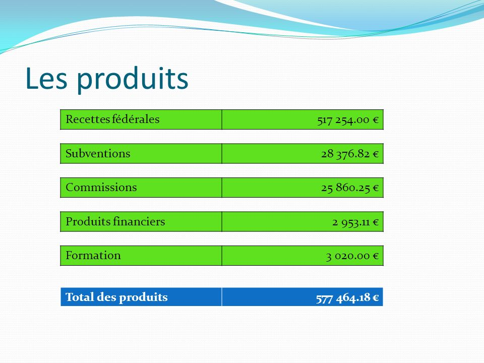 Les produits Recettes fédérales517 254.00 Subventions28 376.82 Produits financiers2 953.11 Formation3 020.00 Commissions25 860.25 Total des produits577 464.18