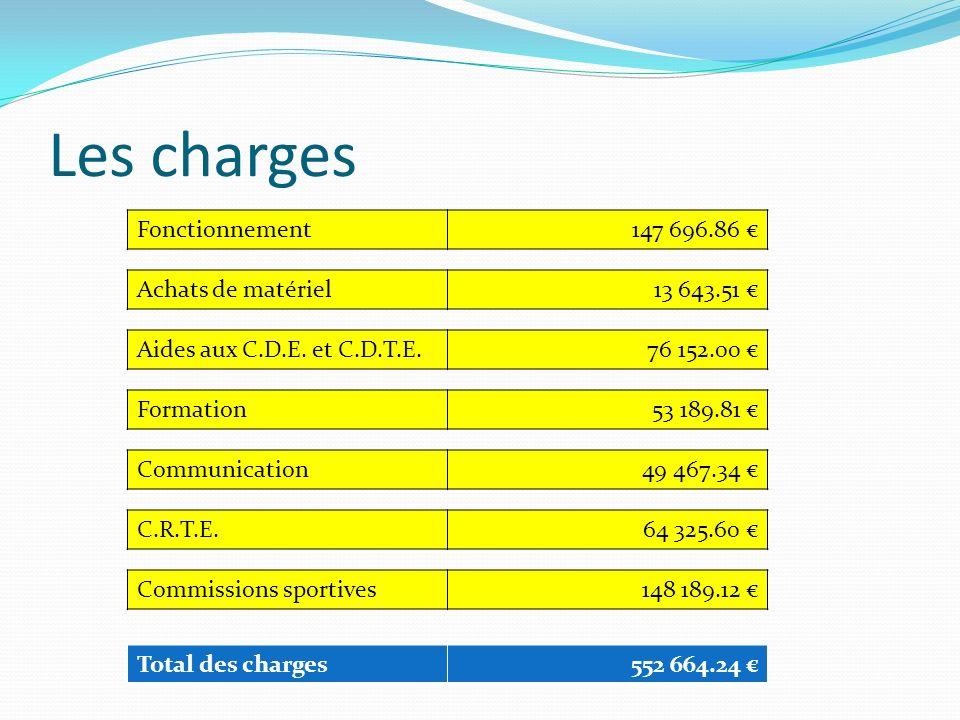 Les charges Fonctionnement147 696.86 Achats de matériel13 643.51 Aides aux C.D.E.
