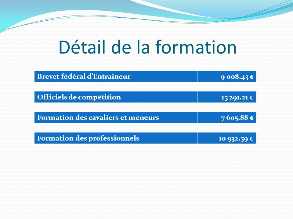 Détail de la formation Brevet fédéral dEntraineur9 008.43 Officiels de compétition15 291.21 Formation des cavaliers et meneurs7 605.88 Formation des professionnels10 932.59
