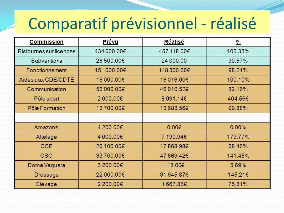 Comparatif prévisionnel - réalisé CommissionPrévuRéalisé% Ristournes sur licences434 000.00457 118.00105.33% Subventions26 500.0024 000.0090.57% Fonctionnement151 000.00148 300.6698.21% Aides aux CDE/CDTE16 000.0016 016.00100.10% Communication56 000.0046 010.5282.16% Pôle sport2 000.008 091.14404.56 Pôle Formation13 700.0013 683.5699.88% Amazone4 200.000.000.00% Attelage4 000.007 190.94179.77% CCE26 100.0017 868.9868.46% CSO33 700.0047 669.42141.45% Doma Vaquera3 200.00118.003.69% Dressage22 000.0031 945.87145.21 Elevage2 200.001 667.8575.81%