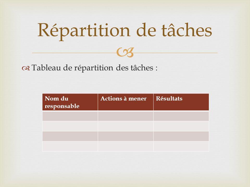 Tableau de répartition des tâches : Répartition de tâches Nom du responsable Actions à menerRésultats