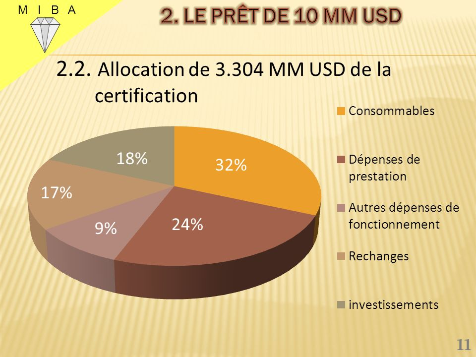 2.2. Allocation de 6,696 millions pour la production 10 M I B A