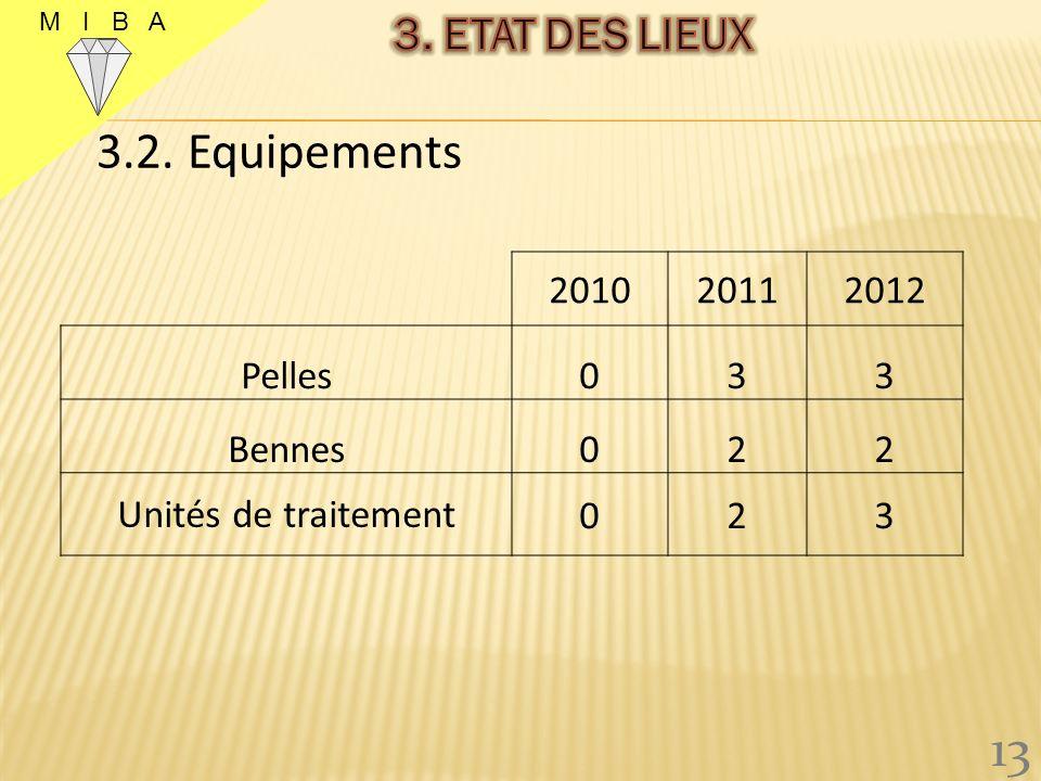 3.1. Production (carats) 12 M I B A 201020112012 * 0243 594,43 * JUSQU AU 14/06/2012