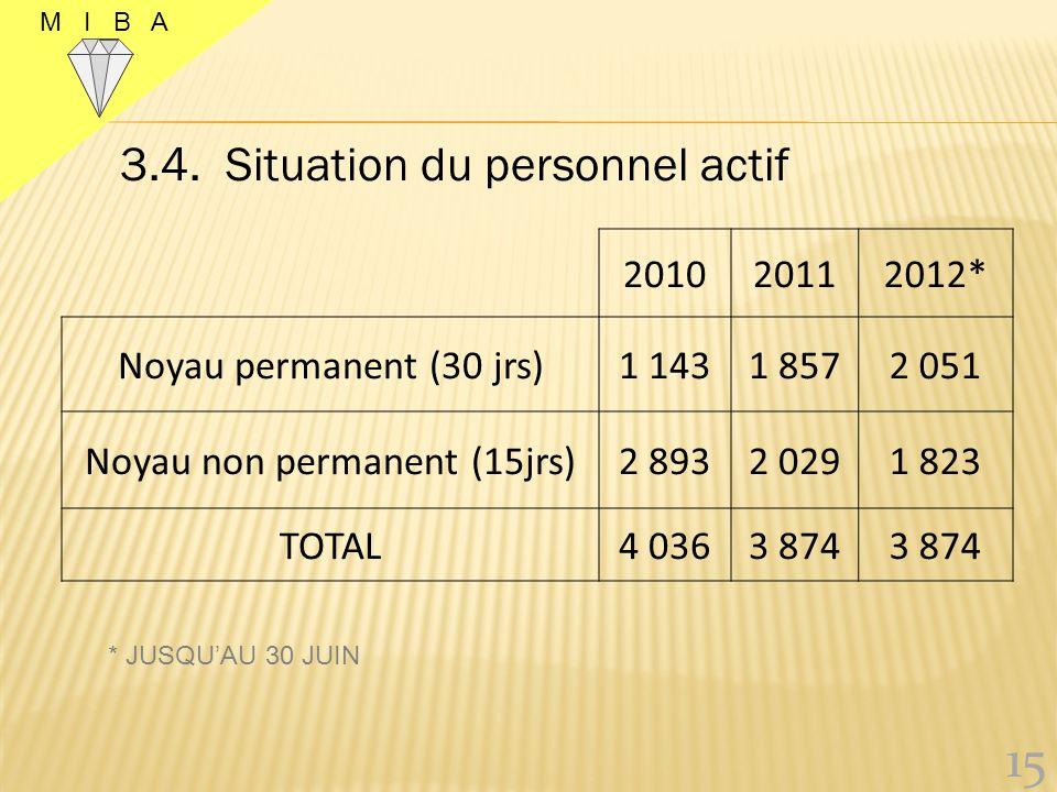 3.3. Ressources financières (USD ) 14 M I B A 201020112012 * Fonds reçus du Gouvernement pour la relance 09 170 856819 169 Subsides obtenus de l'Etat