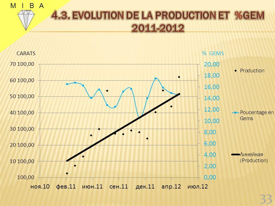 Production mensuelle moyenne de : 25.000 carats en 2011 ; 45.000 carats en 2012 (de janvier à juin). 63.370,79 carats produits au mois de juin 2012. 3