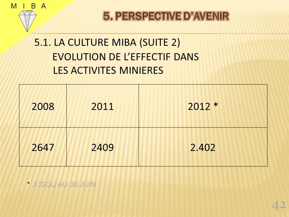 M I B A 41 200820112012 * 481438863.874 5.1. LA CULTURE MIBA (SUITE 1) EVOLUTION DE LEFFECTIF TOTAL * JUSQUAU 30 JUIN
