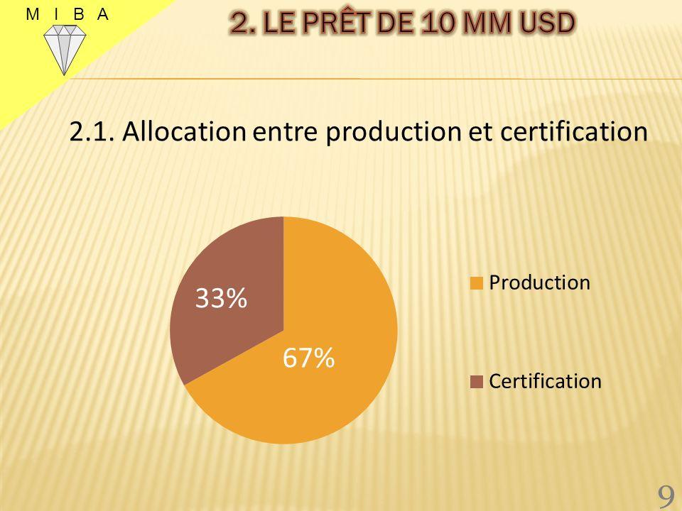 2.1. Allocation entre production et certification 9 M I B A